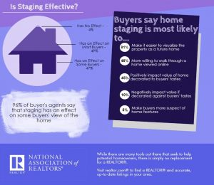 National Association of Realtors colpire l'attenzione al primo colpo con l'Home Staging ovvero il marketing immobiliare